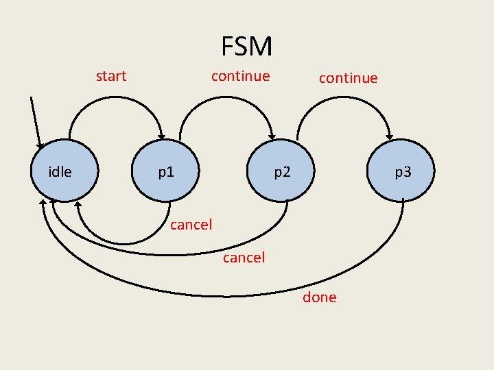 FSM start idle continue p 1 continue p 2 p 3 cancel done