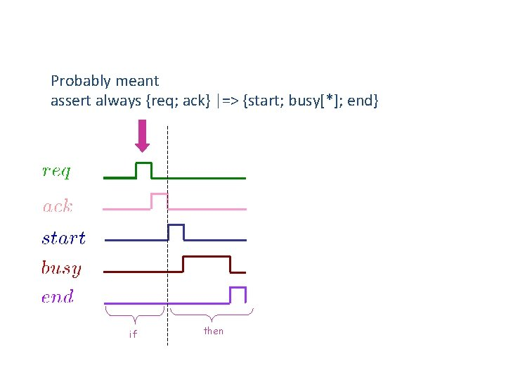 Probably meant assert always {req; ack} |=> {start; busy[*]; end} if then