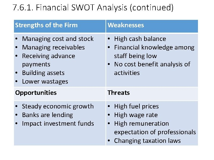 7. 6. 1. Financial SWOT Analysis (continued) Strengths of the Firm Weaknesses • Managing