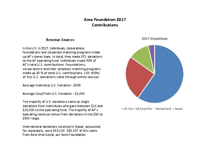 Ama Foundation 2017 Contributions Revenue Sources 2017 Donations In the U. S. in 2017,