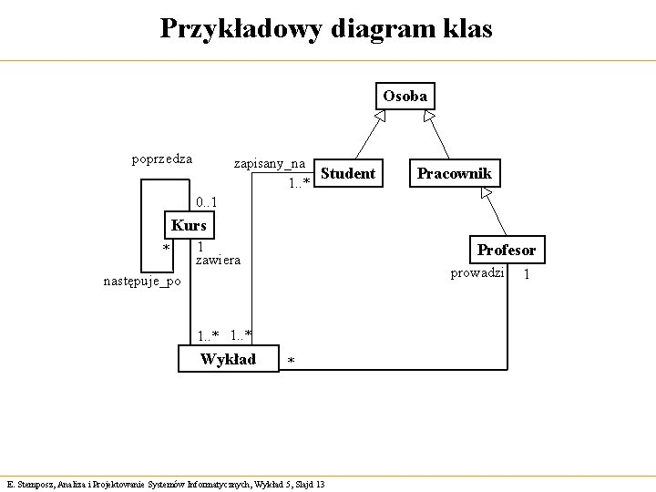 Przykładowy diagram klas Osoba poprzedza zapisany_na Student 1. . * Pracownik 0. . 1