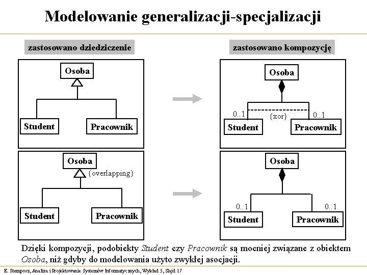 Modelowanie generalizacji-specjalizacji zastosowano dziedziczenie zastosowano kompozycję Osoba 0. . 1 Student Pracownik {xor} Student