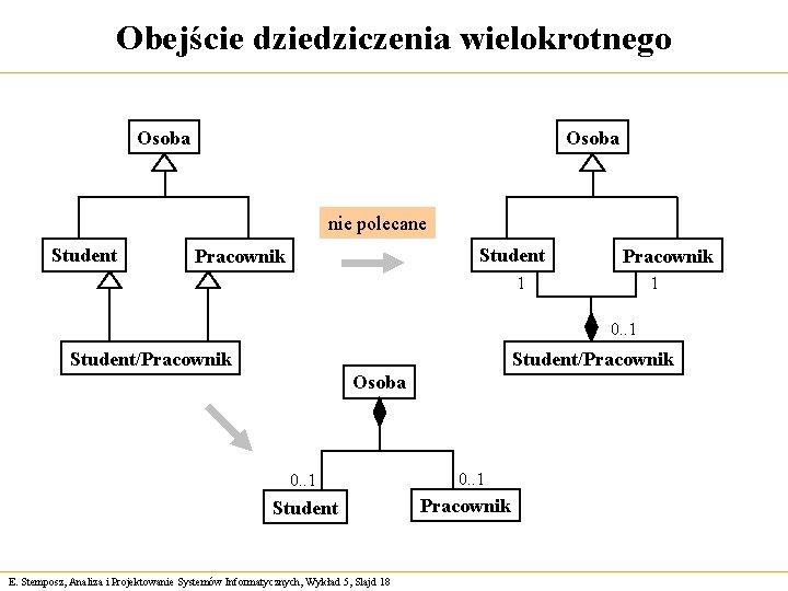 Obejście dziedziczenia wielokrotnego Osoba nie polecane Student Pracownik 1 1 0. . 1 Student/Pracownik