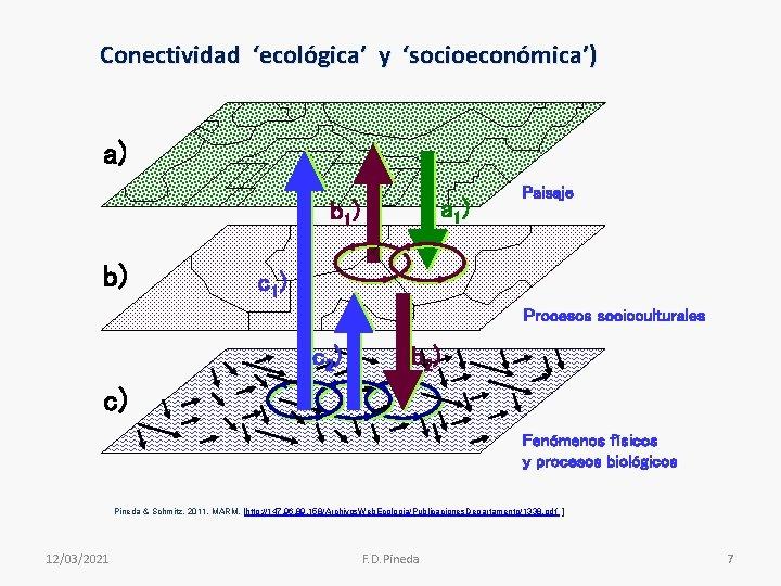 Conectividad 'ecológica' y 'socioeconómica') a) a 1) b) Paisaje c 1) Procesos socioculturales c