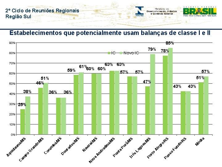 2º Ciclo de Reuniões Regionais Região Sul Estabelecimentos que potencialmente usam balanças de classe