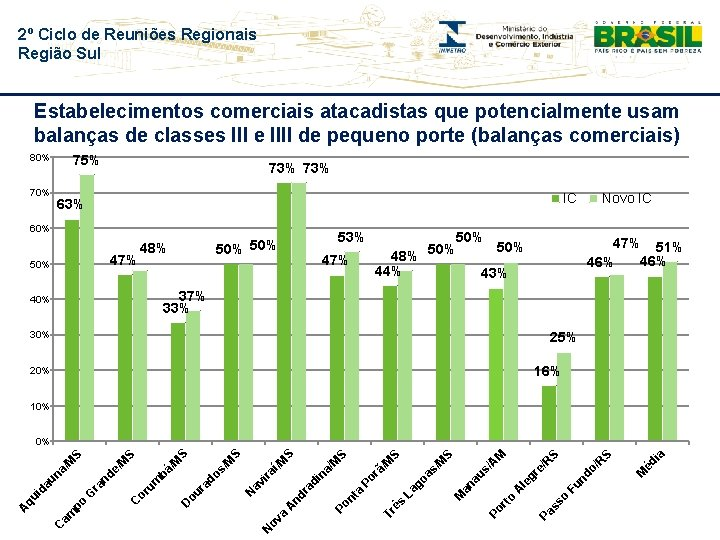2º Ciclo de Reuniões Regionais Região Sul Estabelecimentos comerciais atacadistas que potencialmente usam balanças