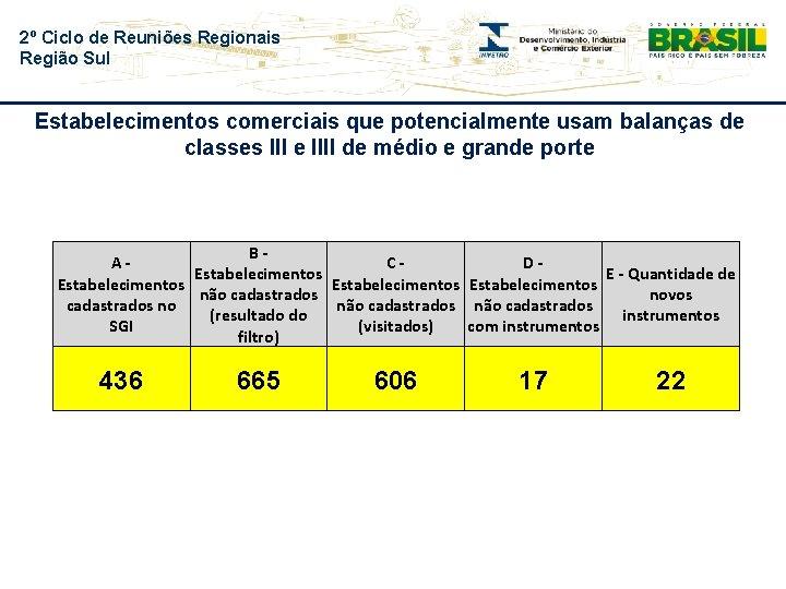 2º Ciclo de Reuniões Regionais Região Sul Estabelecimentos comerciais que potencialmente usam balanças de