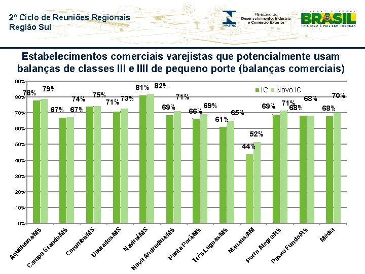 2º Ciclo de Reuniões Regionais Região Sul Estabelecimentos comerciais varejistas que potencialmente usam balanças