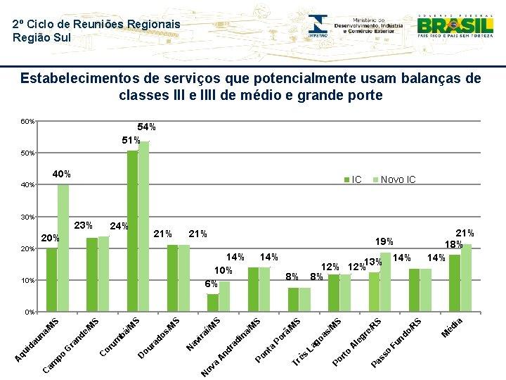 2º Ciclo de Reuniões Regionais Região Sul Estabelecimentos de serviços que potencialmente usam balanças