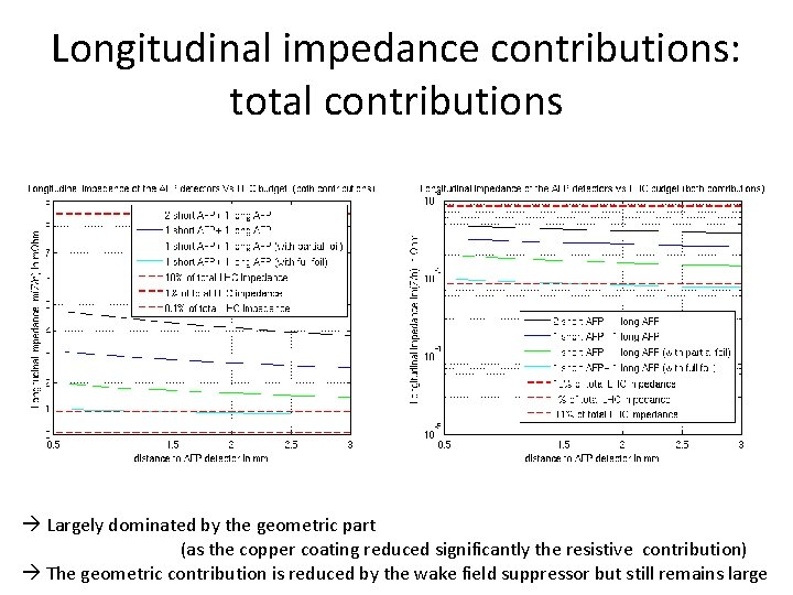 Longitudinal impedance contributions: total contributions Largely dominated by the geometric part (as the copper