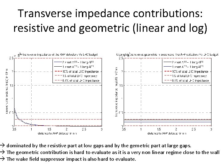 Transverse impedance contributions: resistive and geometric (linear and log) dominated by the resistive part