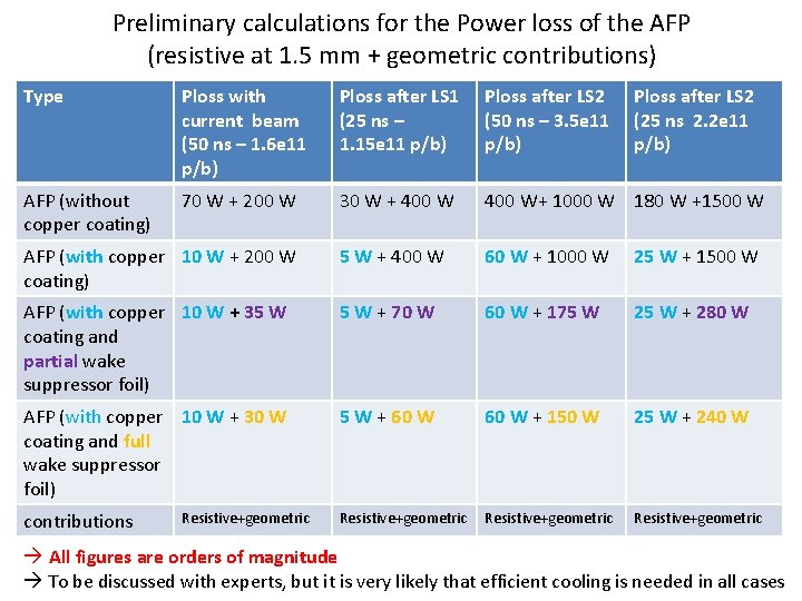 Preliminary calculations for the Power loss of the AFP (resistive at 1. 5 mm