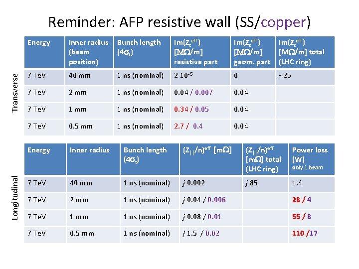 Longitudinal Transverse Reminder: AFP resistive wall (SS/copper) Energy Inner radius (beam position) Bunch length