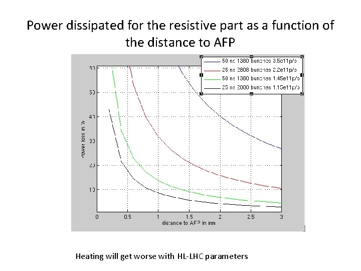 Power dissipated for the resistive part as a function of the distance to AFP