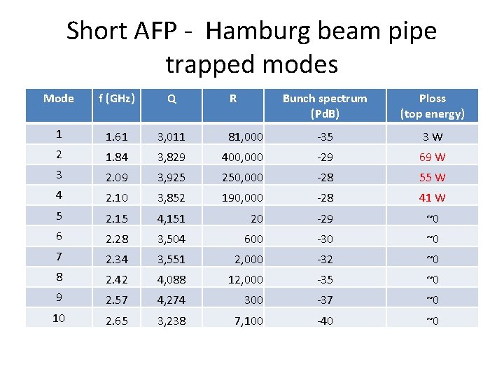 Short AFP - Hamburg beam pipe trapped modes Mode f (GHz) Q 1 1.