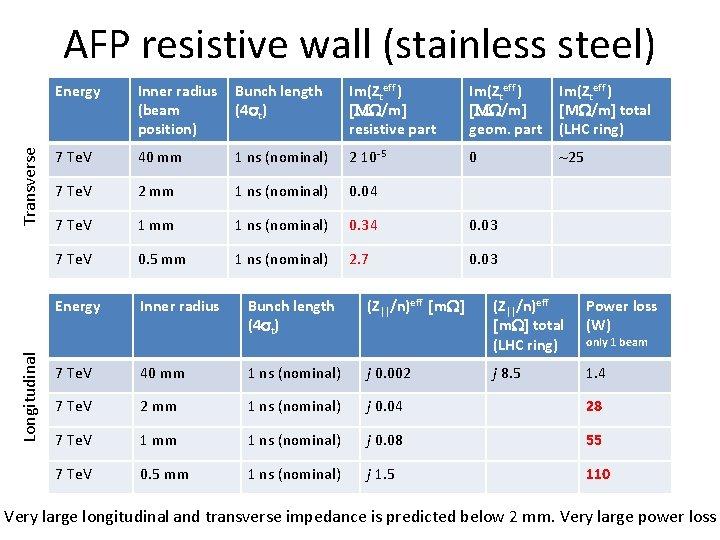 Longitudinal Transverse AFP resistive wall (stainless steel) Energy Inner radius (beam position) Bunch length
