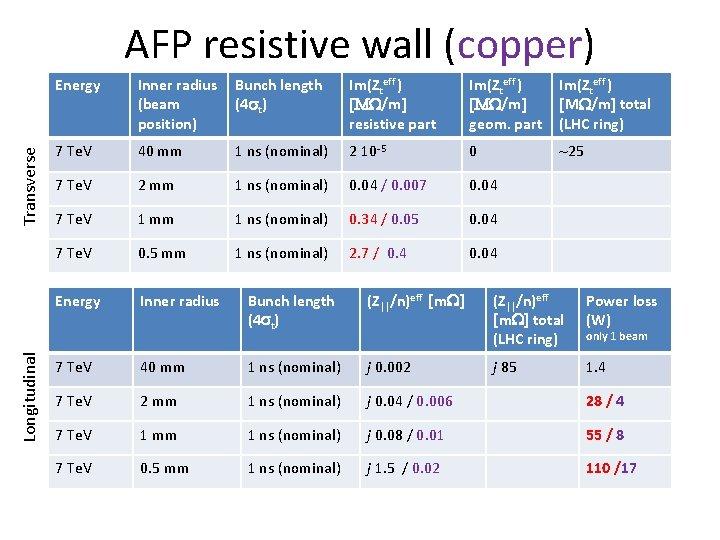Longitudinal Transverse AFP resistive wall (copper) Energy Inner radius (beam position) Bunch length (4