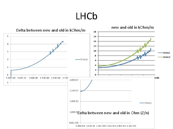 LHCb Delta between new and old in k. Ohm/m 18 16 14 12 10