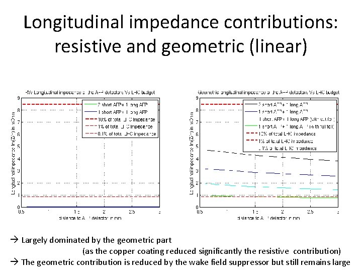 Longitudinal impedance contributions: resistive and geometric (linear) Largely dominated by the geometric part (as