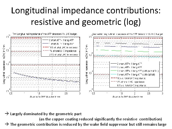 Longitudinal impedance contributions: resistive and geometric (log) Largely dominated by the geometric part (as
