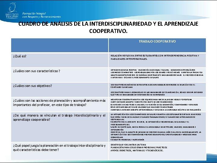 CUADRO DE ANÁLISIS DE LA INTERDISCIPLINARIEDAD Y EL APRENDIZAJE COOPERATIVO. TRABAJO COOPERATIVO ¿Qué es?