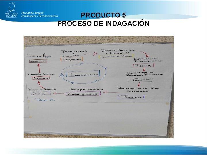 PRODUCTO 5 PROCESO DE INDAGACIÓN