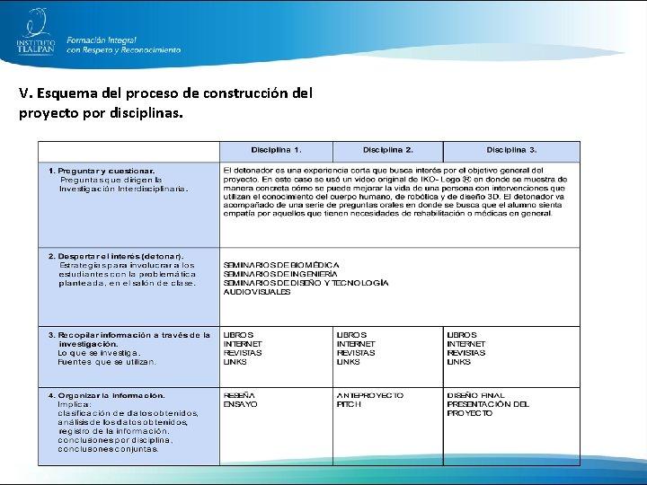 V. Esquema del proceso de construcción del proyecto por disciplinas.