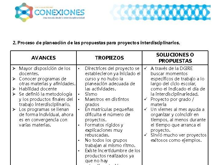 2. Proceso de planeación de las propuestas para proyectos interdisciplinarios. AVANCES Ø Mayor disposición