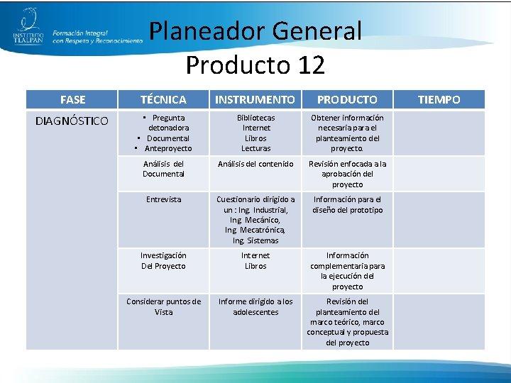 Planeador General Producto 12 FASE TÉCNICA INSTRUMENTO PRODUCTO DIAGNÓSTICO • Pregunta detonadora • Documental