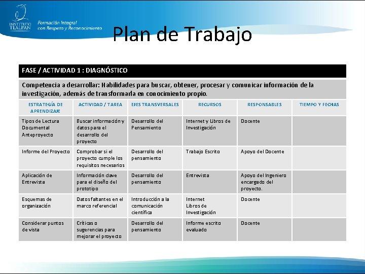 Plan de Trabajo FASE / ACTIVIDAD 1 : DIAGNÓSTICO Competencia a desarrollar: Habilidades para