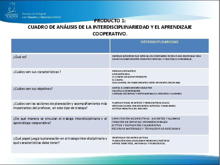 PRODUCTO 1: CUADRO DE ANÁLISIS DE LA INTERDISCIPLINARIEDAD Y EL APRENDIZAJE COOPERATIVO. INTERDISCIPLINARIEDAD ¿Qué