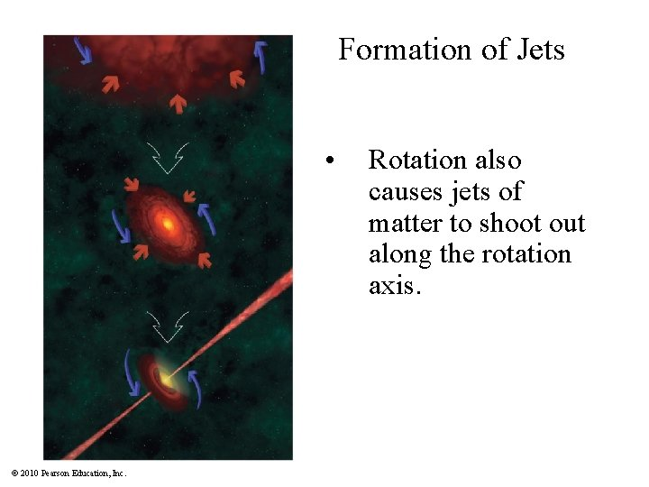 Formation of Jets • © 2010 Pearson Education, Inc. Rotation also causes jets of