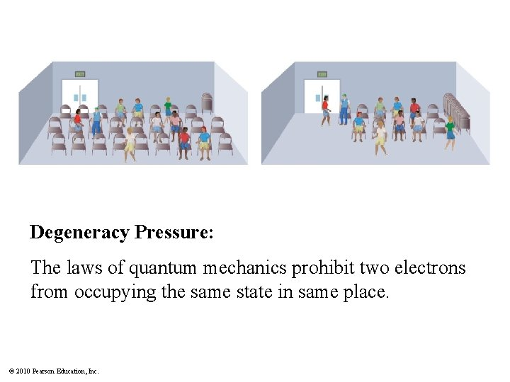 Degeneracy Pressure: The laws of quantum mechanics prohibit two electrons from occupying the same
