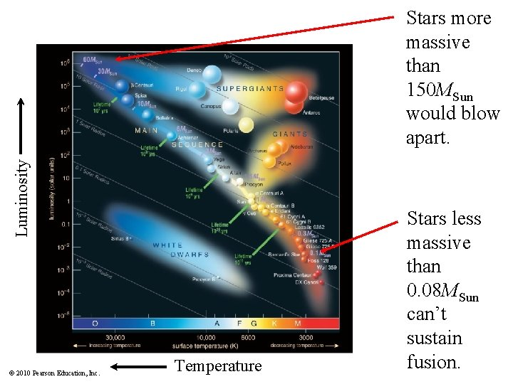 Luminosity Stars more massive than 150 MSun would blow apart. © 2010 Pearson Education,