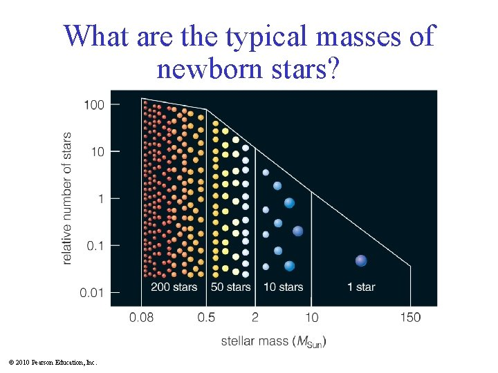 What are the typical masses of newborn stars? Insert TCP 6 e Figure 16.