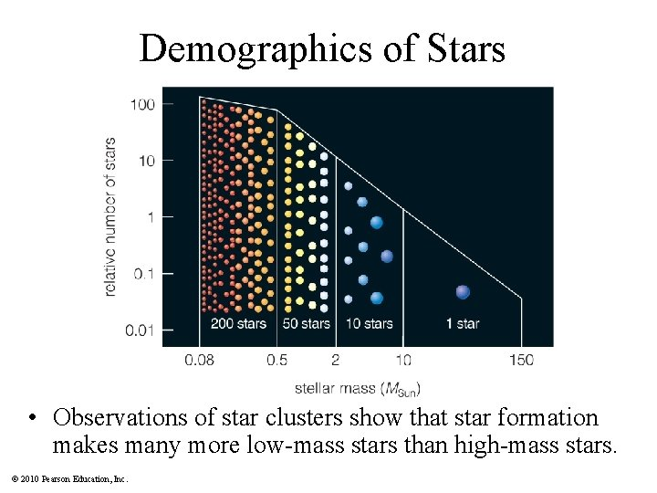 Demographics of Stars • Observations of star clusters show that star formation makes many