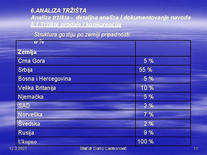 6. ANALIZA TRŽIŠTA Analiza tržišta - detaljna analiza i dokumentovanje navoda 6. 1. Tržište