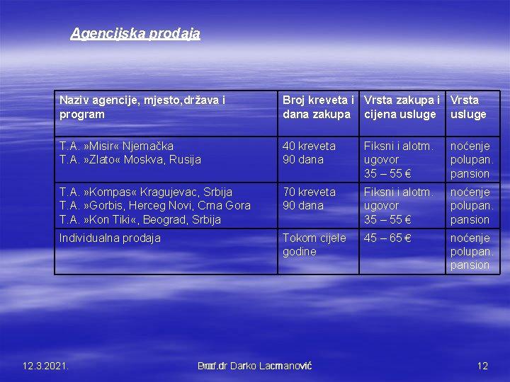 Agencijska prodaja Naziv agencije, mjesto, država i program Broj kreveta i Vrsta zakupa i