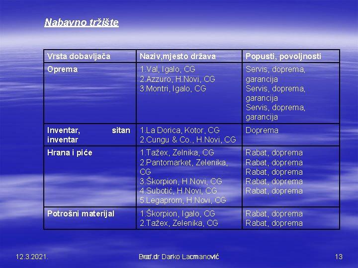 Nabavno tržište Vrsta dobavljača Naziv, mjesto država Popusti, povoljnosti Oprema 1. Val, Igalo, CG