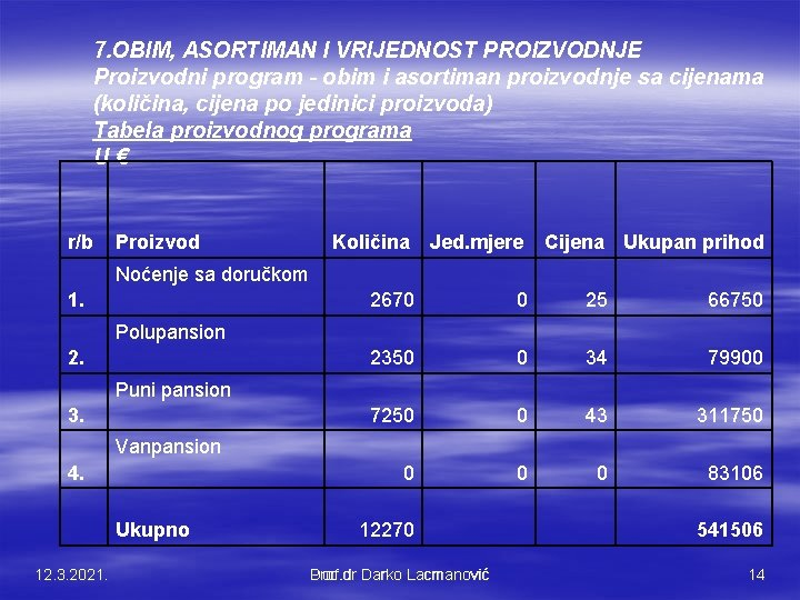 7. OBIM, ASORTIMAN I VRIJEDNOST PROIZVODNJE Proizvodni program - obim i asortiman proizvodnje sa