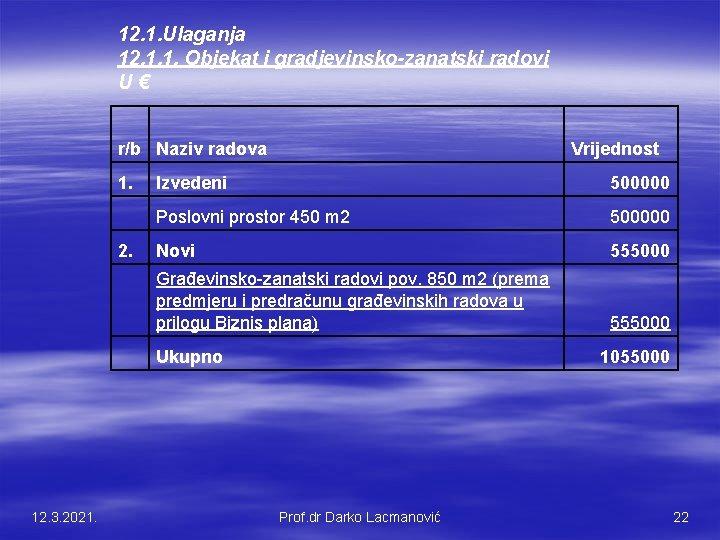 12. 1. Ulaganja 12. 1. 1. Objekat i gradjevinsko-zanatski radovi U € r/b Naziv