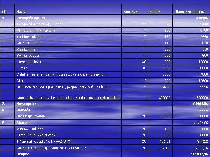 """r/b Naziv Komada Cijena 1. Postojeća oprema TV aparat """"Samsung"""", """"Soni"""" 17 320 5440"""