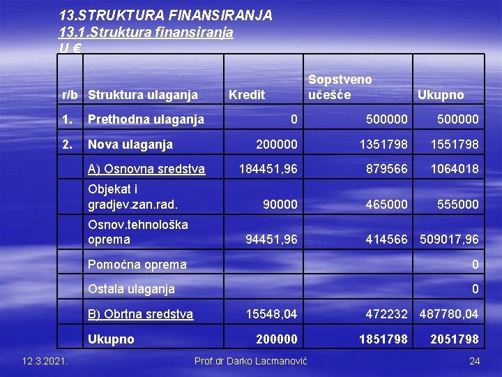 13. STRUKTURA FINANSIRANJA 13. 1. Struktura finansiranja U € r/b Struktura ulaganja Sopstveno učešće