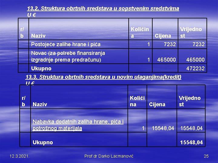 13. 2. Struktura obrtnih sredstava u sopstvenim sredstvima U € r/ b Količin a