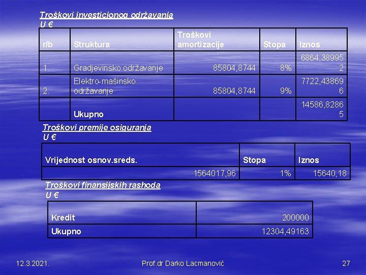 Troškovi investicionog održavanja U € r/b Troškovi amortizacije Struktura 1. Gradjevinsko održavanje 2. Elektro-mašinsko