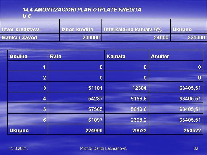 14. 4. AMORTIZACIONI PLAN OTPLATE KREDITA U € Izvor sredstava Iznos kredita Banka i