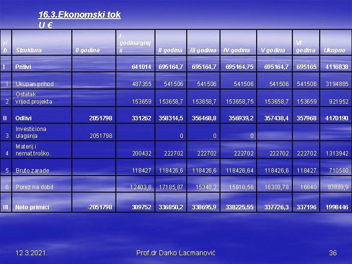16. 3. Ekonomski tok U € I godina/grej s II godina III godina VI