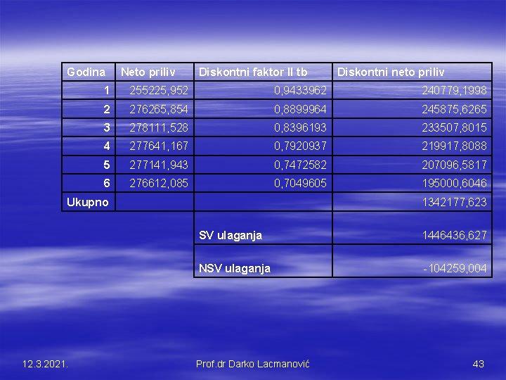 Godina Diskontni faktor II tb Diskontni neto priliv 1 255225, 952 0, 9433962 240779,