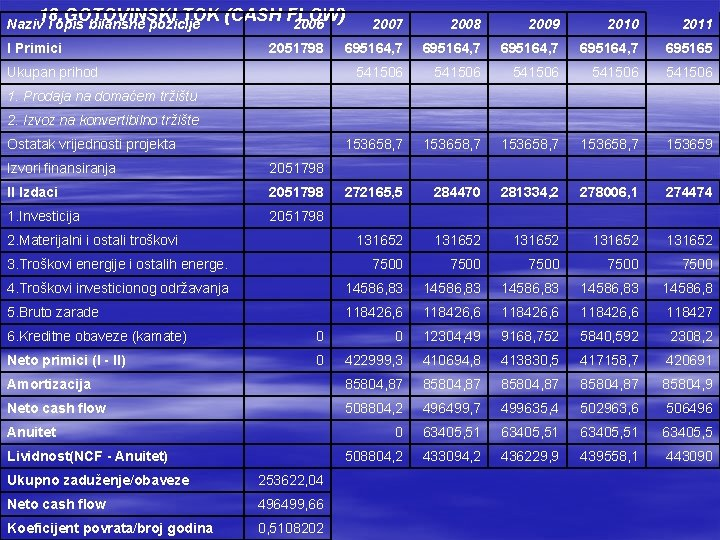 18. GOTOVINSKI TOK (CASH FLOW) 2006 Naziv i opis bilansne pozicije I Primici 2051798