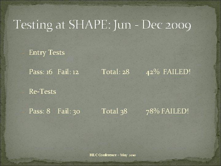 Testing at SHAPE: Jun - Dec 2009 - Entry Tests Pass: 16 Fail: 12
